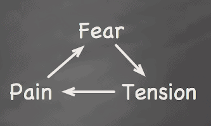 fear tension pain diagram at hypnobirthing oxford